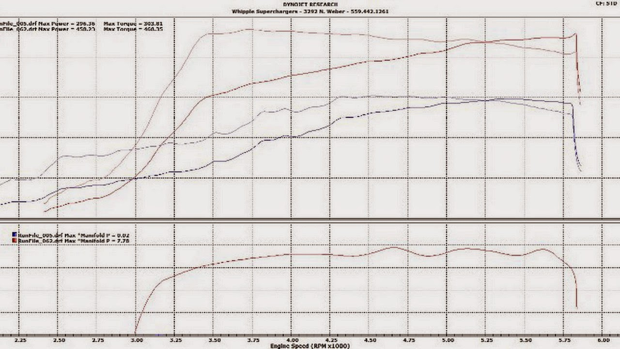 2015 ford mustang gets 700hp supercharger kit from whipple