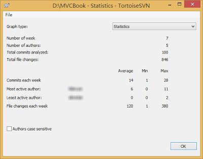 SVN Statistics