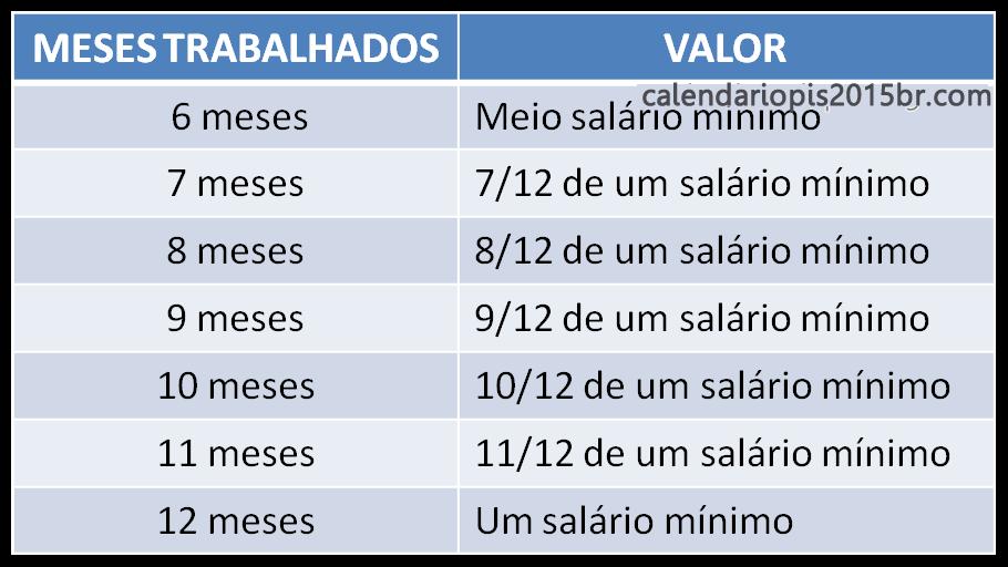 DO PIS PASEP 2016/2017 - CAIXA ECONÔMICA FEDERAL - Calendário do PIS ...