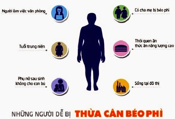 Garcinia Cambogia 1234 xua tan nỗi lo thừa cân, béo phì