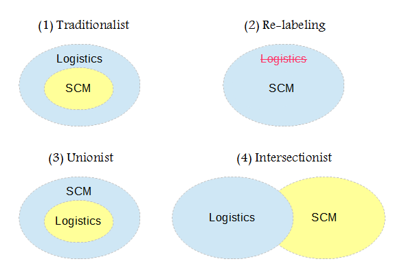 supply chain management vs logistics 1 what is logistics and supply chain management logistics typically refers to activities that occur within the boundaries of a single organization and supply chain.