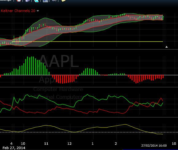 trading saham apple