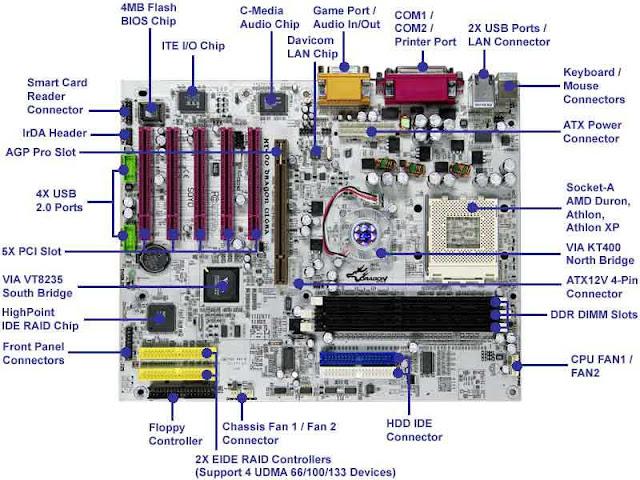 BIOS (Basic Input/Ouput System)