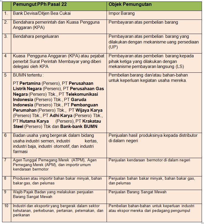 Tabel Daftar Pemungut dan Objek PPh Pasal 22