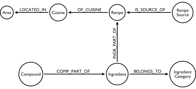 Bruggen blog fascinating food networks in neo4j the challenge really was in the recipes as you can see from the screenshot below that data iswas hugely denormalised in the dataset that i found forumfinder Gallery