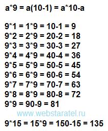 9 умножить на. Таблица умножения на 9. Математика для блондинок.