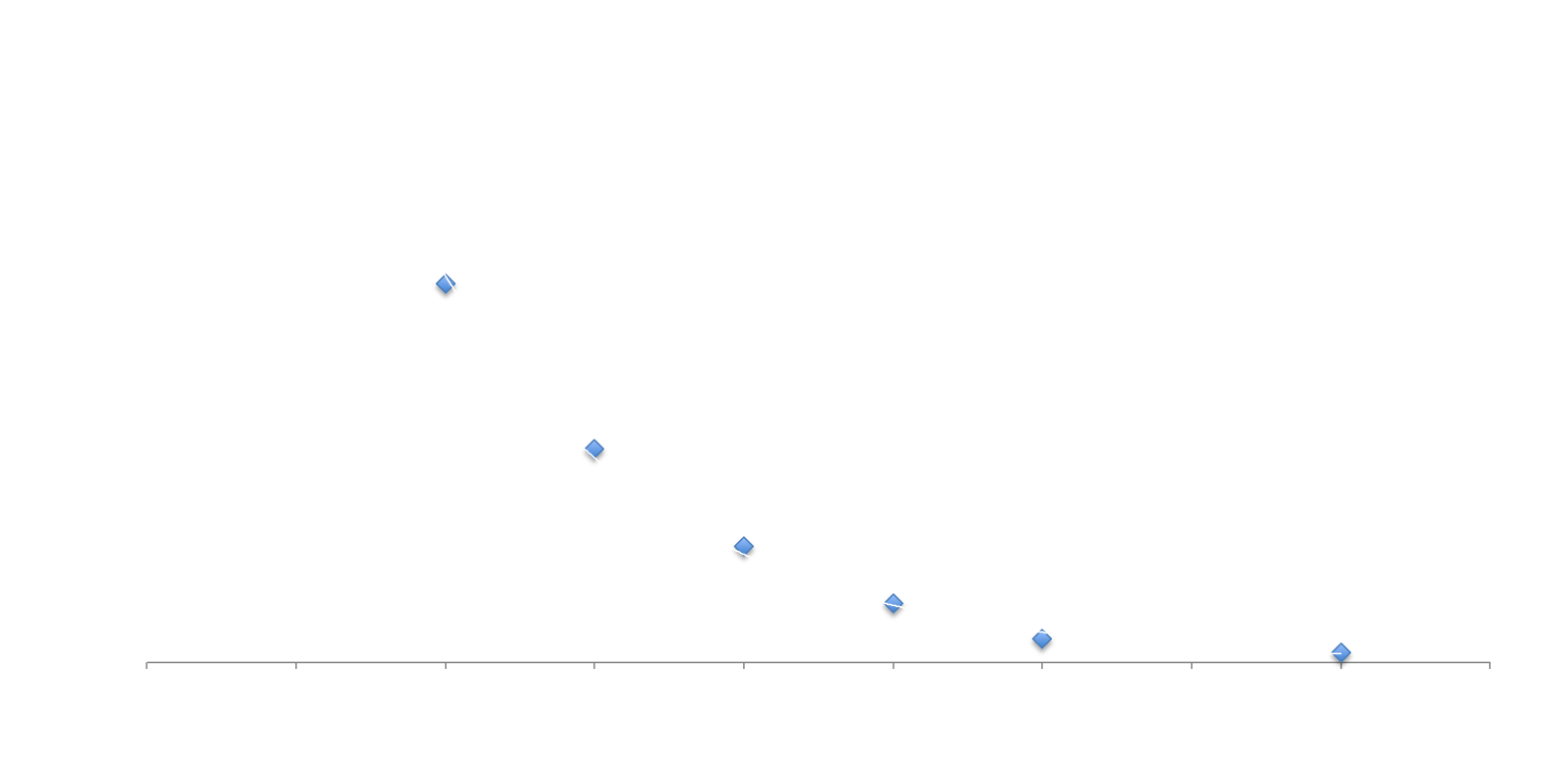 Price Elasticity of Demand of Video Games Chart