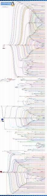 GNU/Linux Distribution Timeline 12.02