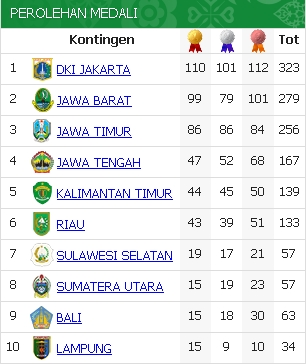 Perolehan Medali Tertinggi PON 2012 Riau