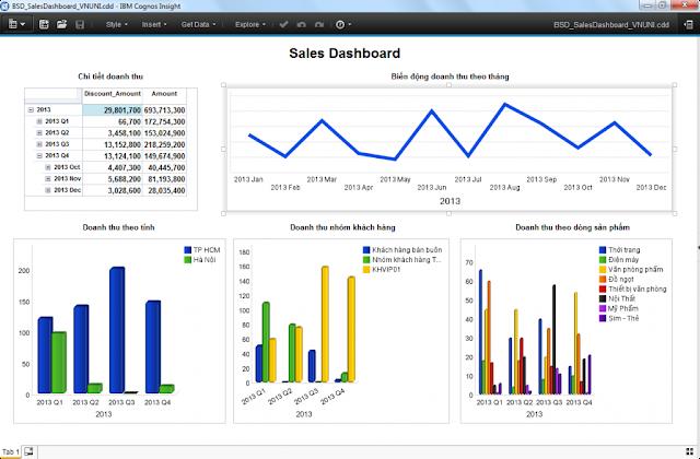 Cognos Insight for VNUNI - Thông tin quản trị dành cho nhà quản lý