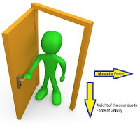 Chapter 11. Force And Pressure  Science   CBSE Class VIII (8th)    Opening and Closing of a door -Solved Exercises