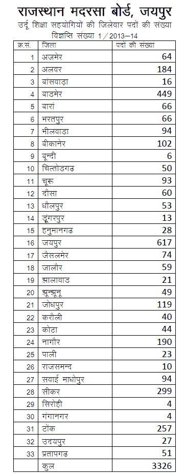 and 2500 Computer Assistant vacancies in Rajasthan Madarsa Board 2013
