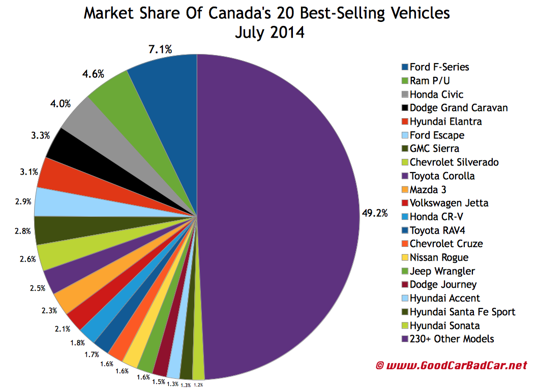 Canada best selling autos market share chart July 2014