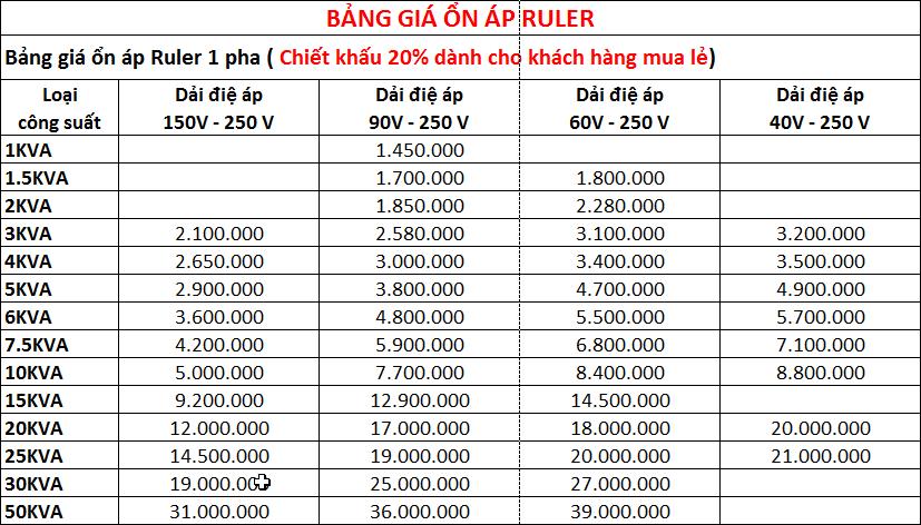 Bảng giá ổn áp Ruler 1 pha
