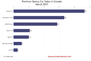 Canada March 2013 premium sports car sales chart