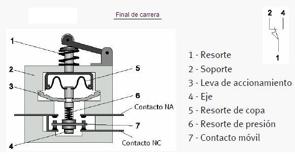 electronica de potencia  sensor final de carrera
