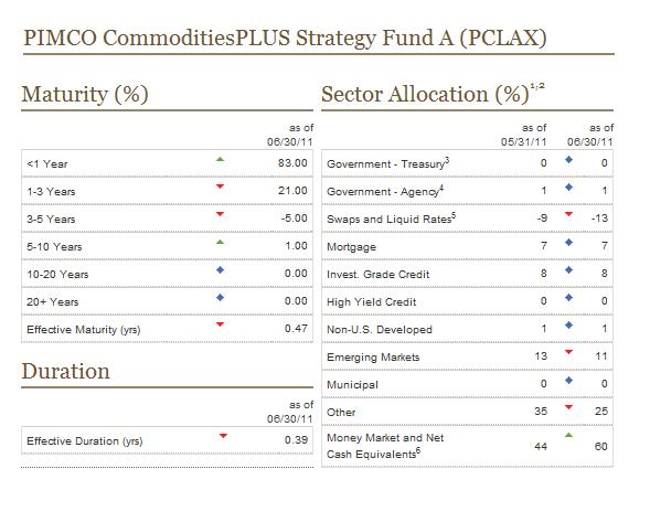 Pimco diversified income strategy