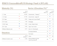 PIMCO CommoditiesPLUS Strategy A (PCLAX)