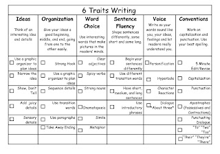 writing conventions checklist