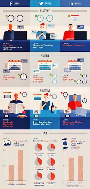 Kapan Waktu Yang Tepat Untuk Share Artikel Postingan di Social Media?