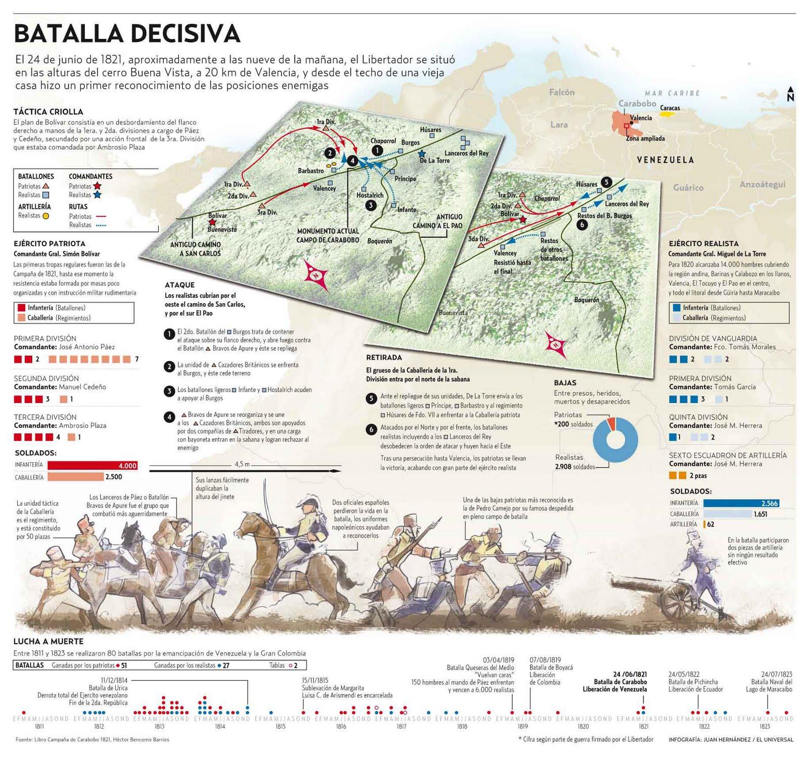Ideas y Acción: 24 de Junio, Dia de la Batalla de Carabobo y Día del