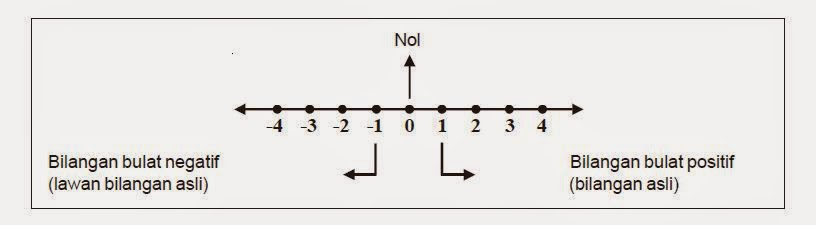 Pengertian bilangan bulat dan contohnya berpendidikan pengertian bilangan bulat dan contohnya ccuart Choice Image