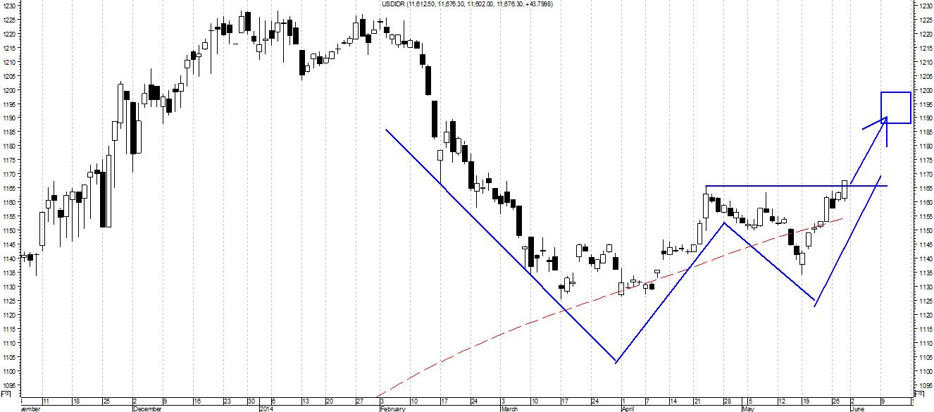analisis prediksi teknikal dollar rupiah 2014