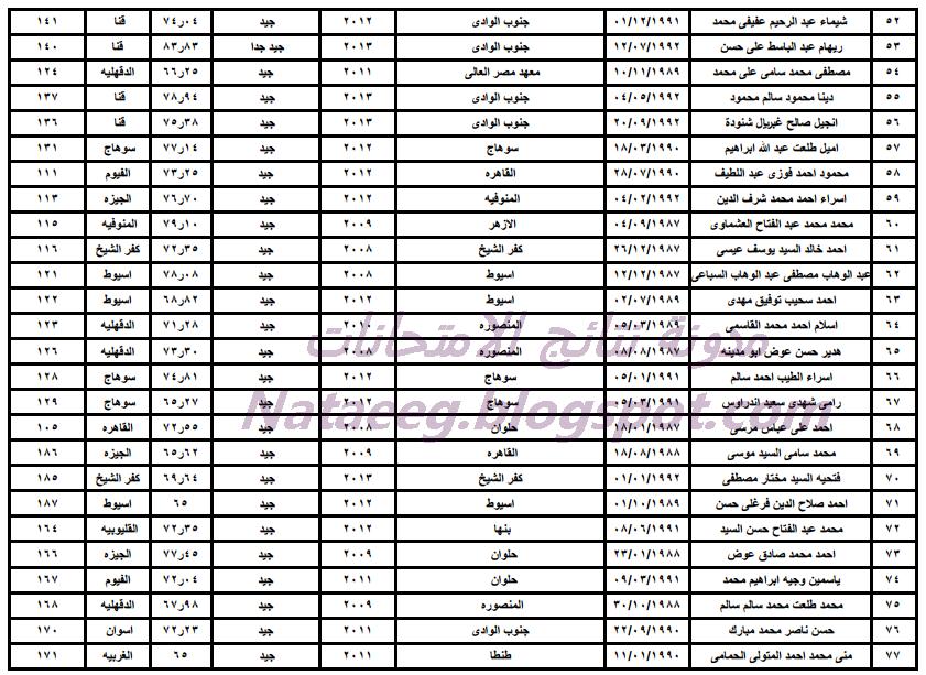 بالصور كشوف أسماء المرشحين للقبول فى وظائف مصلحة الخبراء 2014 المؤهلين للتوظيف