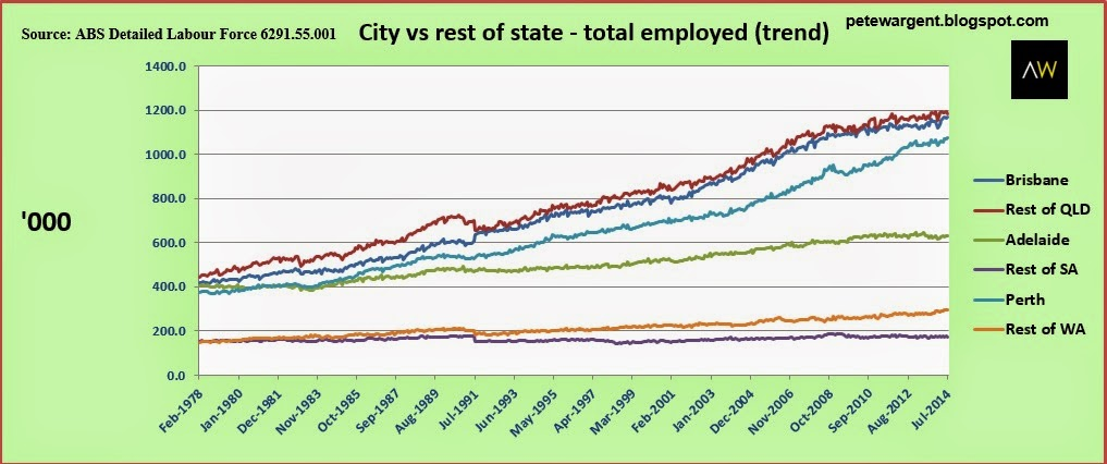 city vs rest of state 2