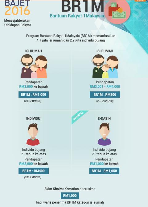 Intipati Pembentangan Bajet 2016 Malaysia