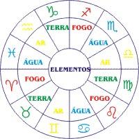 Lances de mulher signos o que s o decanatos - Orden signos zodiaco ...