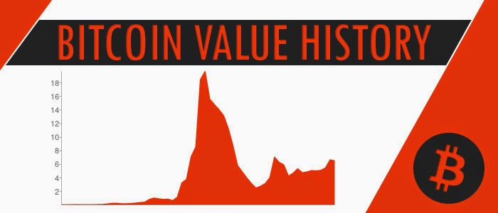 Bitcoin Value History