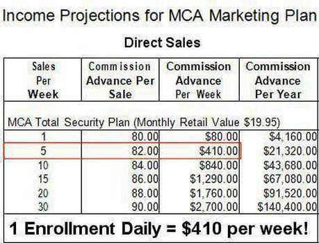 warning mca why and how you can lose just 40 bucks On national motor club compensation plan