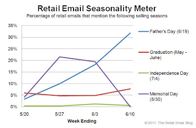 Click to view the June 10, 2011 Retail Email Seasonality Meter larger