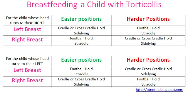 Occupational Therapy Notes Breastfeeding The Child With