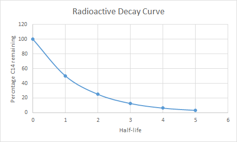 radiometric dating disproved Evolution is disproved 510 times  radiometric dating falsely assumes rocks are closed systems  but now that i ve disproved evolution, .