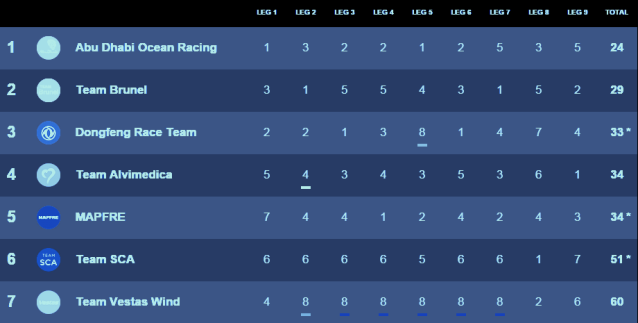 graphic of Final Standings: Volvo Ocean Race 2014-15