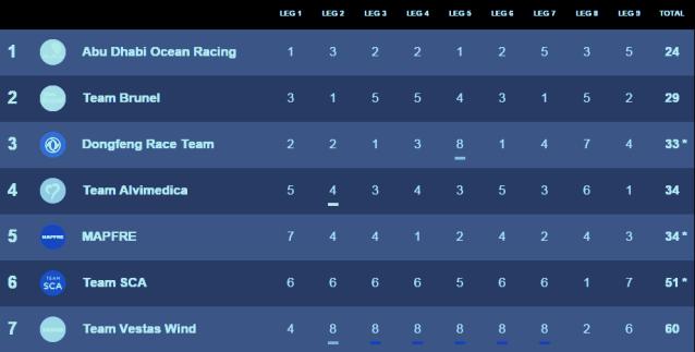 graphic of Final Standings: Volvo Ocean Race 2014-15