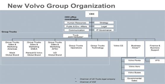 Ma Blog El Grupo Volvo Reestructura Toda Su Divisi 243 N De