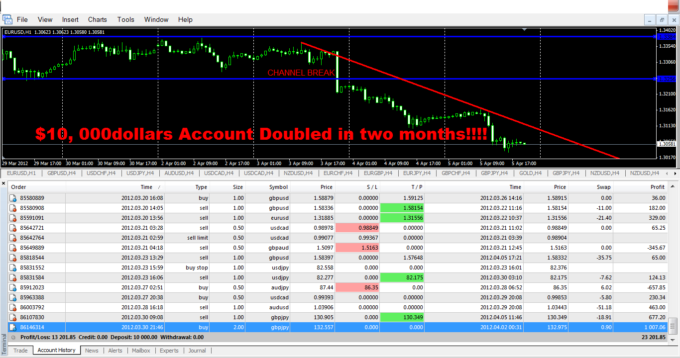 Monthly income in forex trading