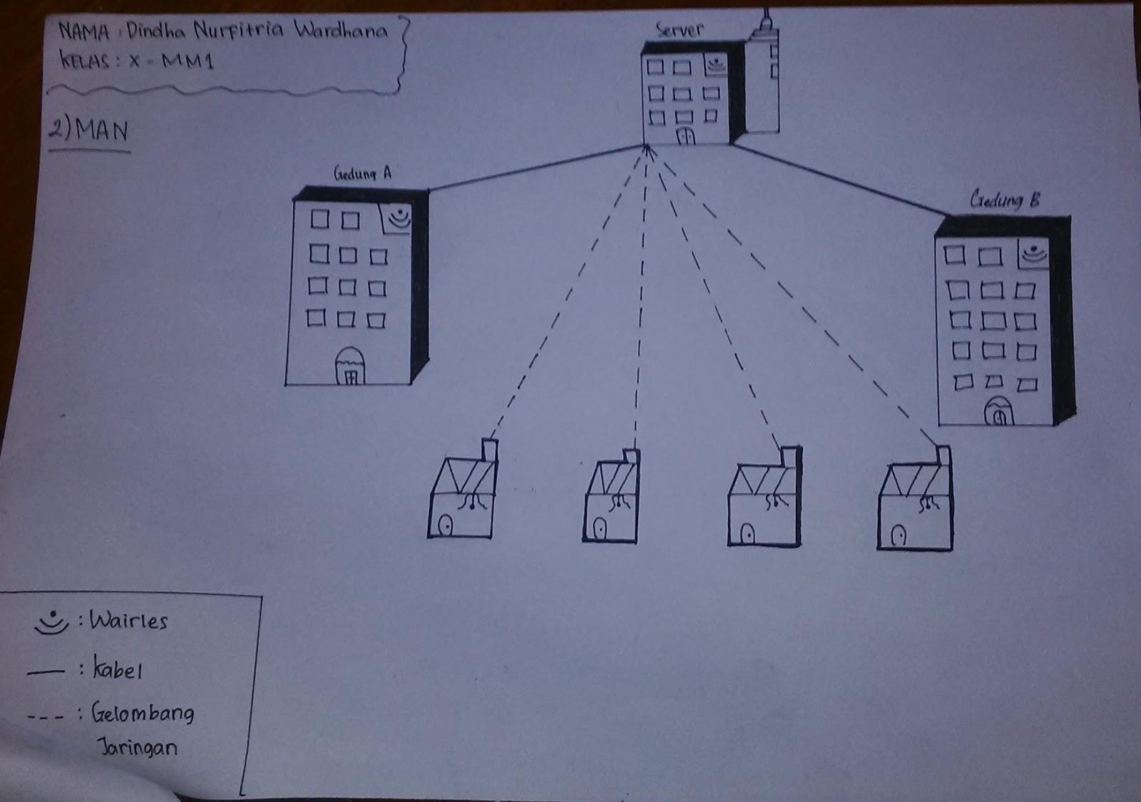 Jardas sidig skema jaringan lan dan man skema jaringan man metropolitan area network ccuart Choice Image