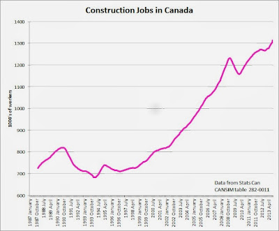 construction jobs in canada
