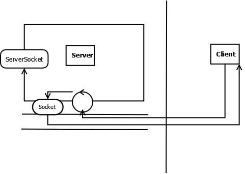 TransportConnector - Broker Starts