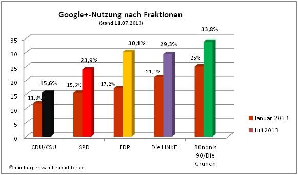 Quelle: Hamburger Wahlbeobachter