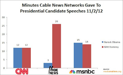 Fox News: Fairly Unbalanced - Presidential Speech Coverage