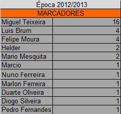 Marcadores Campeonato 2012/2013