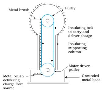 Dmrs physics notes van de graaff generator there it transfers its positive charge to another conducting brush connected to the large shell thus positive charge is transferred to the shell ccuart Images
