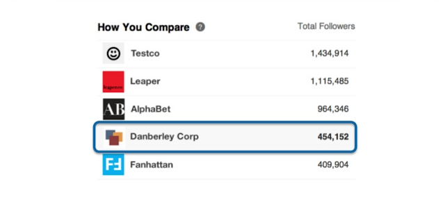 LinkedIn new in depth company page analytics how you compare