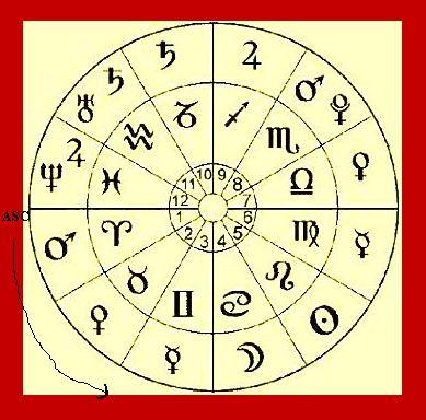 #2 - Tìm hiểu các ký hiệu của Chiêm tinh học
