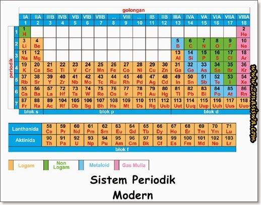 Sistem Periodik | www.zonasiswa.com